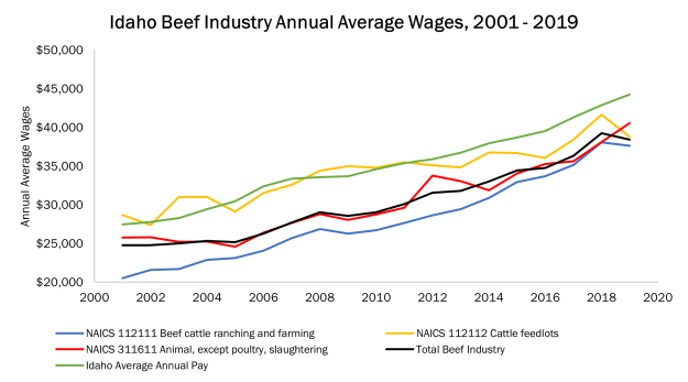 chart showing idaho beef industry wages from 2001-2009