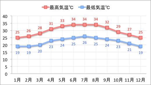 フエの気温