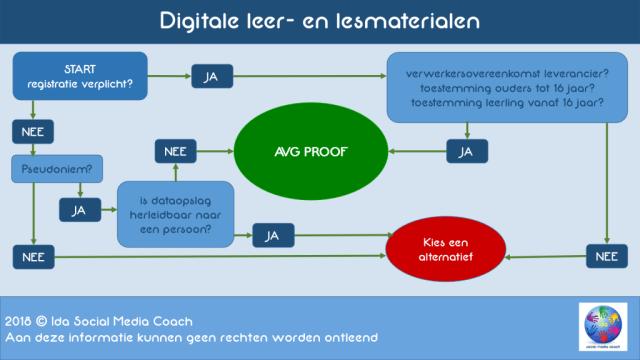 Digitalisering Onderwijs - © IDA