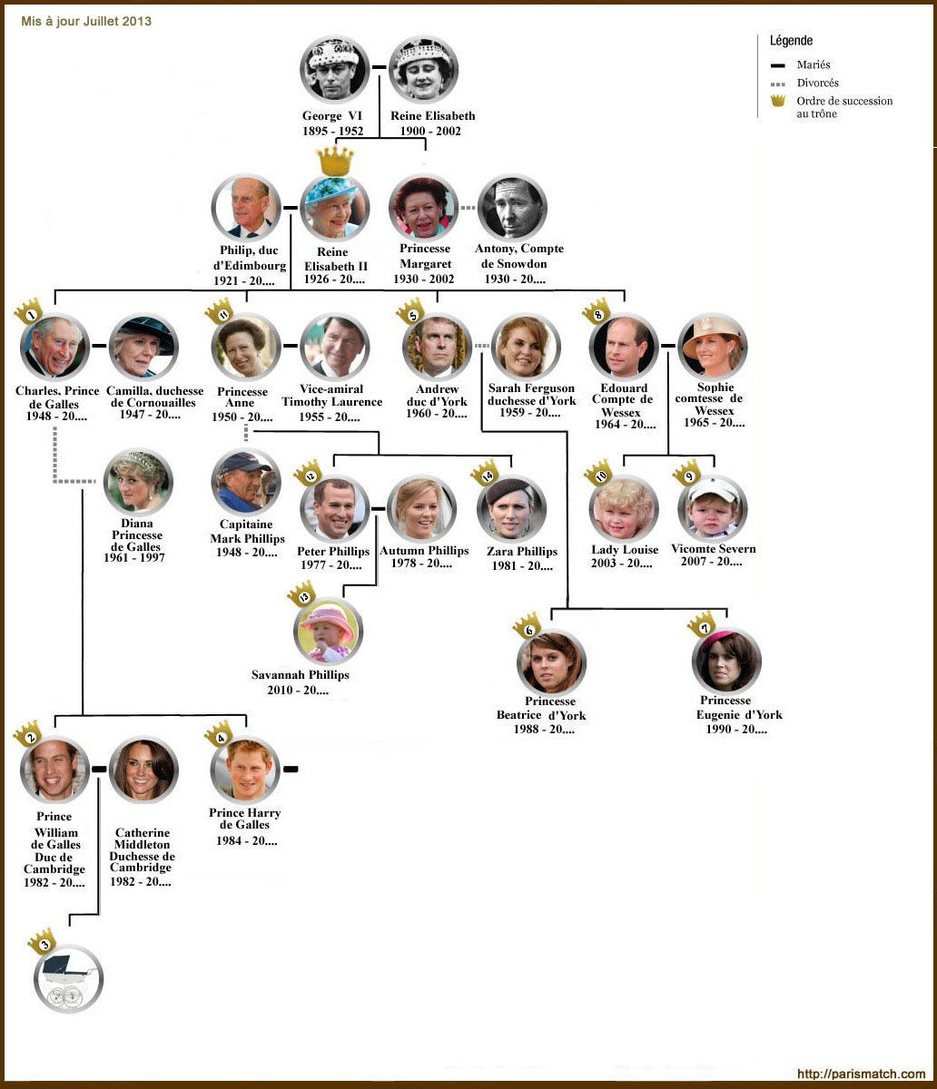 Arbre Genealogique Famille Royale Belge
