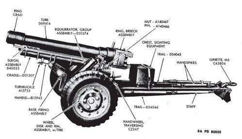 Stoke blog: 105mm howitzer