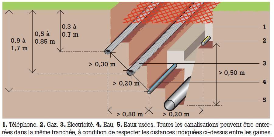 Vrd Voirie Reseaux Distribution Des Reseaux Publics A L Habitation Fuze Mob 31 Mob Bbc Effinergie A Toulouse
