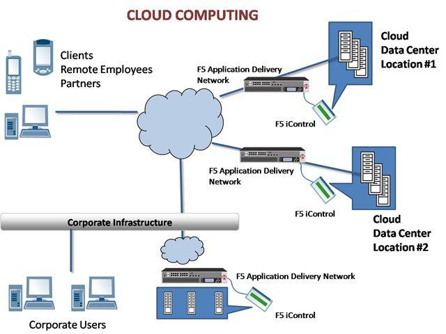Les Trois Modèles Du Cloud Computing NOTA BENE Blog