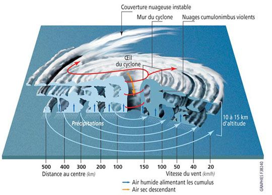 cyclone-planete-1.jpg