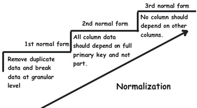 What is 1st normal form, second normal form and 3rd normal