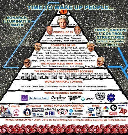 Pyramide de la société