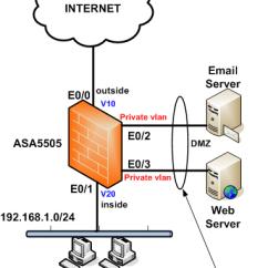 Dmz Network Diagram With 3 Lead Tin Phase Cisco Asa 5505 Private Vlan Configuration Amp