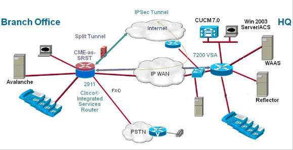 Cisco Security Manager Zone Based Firewall