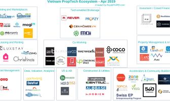 Hệ sinh thái Khởi nghiệp Công nghệ trong ngành Bất Động Sản (PropTech Vietnam)