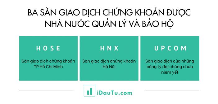 3 sàn giao dịch chứng khoán được nhà nước Việt Nam quản lý và bảo hộ. Nguồn: IDauTu.com