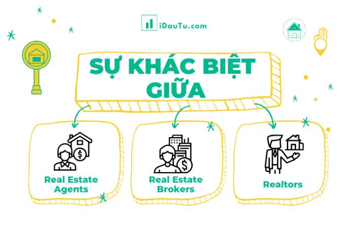 Ảnh minh họa cho tiêu đề sự khác biệt giữa 3 thuật ngữ trong bất động sản
