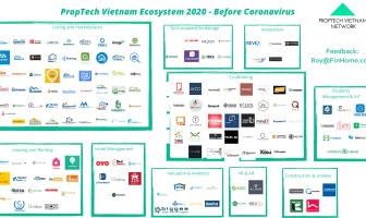 Hệ sinh thái khởi nghiệp PropTech Vietnam