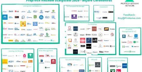 Hệ sinh thái PropTech Vietnam 2020