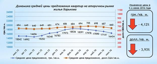 Анализ цен на вторичном рынке жилой недвижимости Харькова июль 2016 г.-0