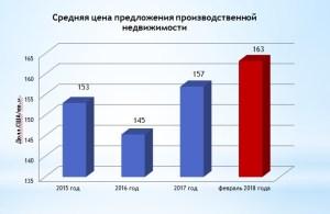 Обзор рынка производственной недвижимости Харькова: февраль 2018 года
