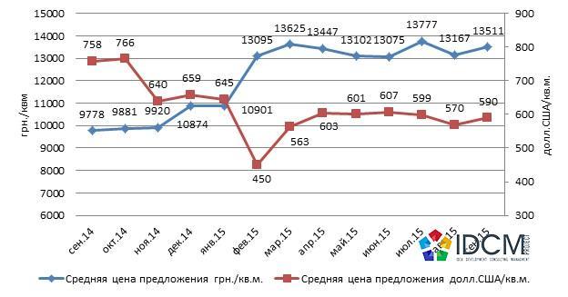 Динамика средней цены предложения квартир в новостройках Харькова