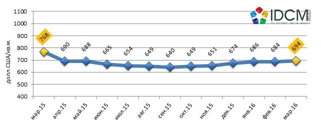 Динамика средней цены предложения квартир на вторичном рынке жилья Харькова