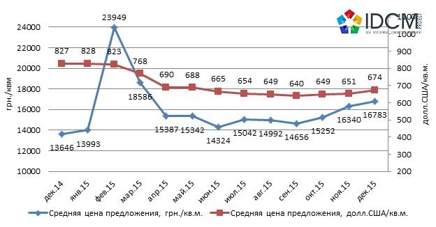 Динамика средней цены предложения на вторичном рынке жилья Харькова