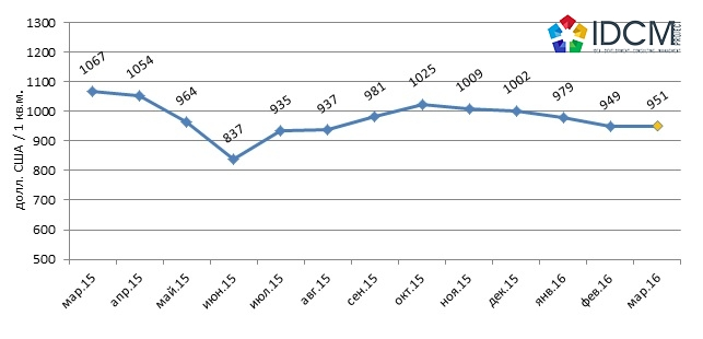 Динамика средней цены предложения торговых помещений на рынке Харькова.