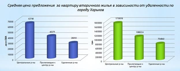 Обзор рынка вторичной жилой недвижимости Харькова март 2017 года-1