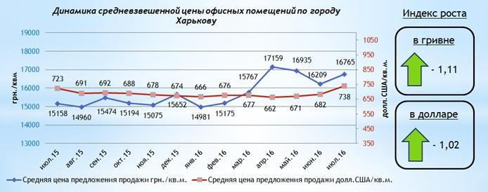 Обзор рынка офисной недвижимости Харькова июль 2016 года
