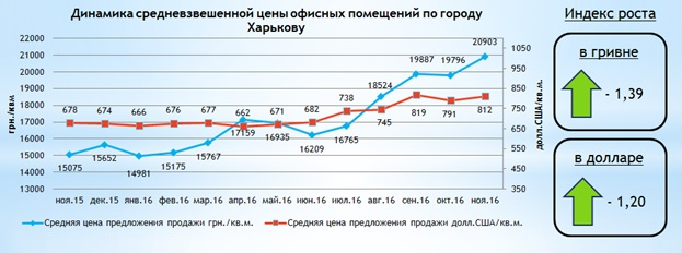 Обзор рынка офисной недвижимости Харькова: ноябрь 2016 года