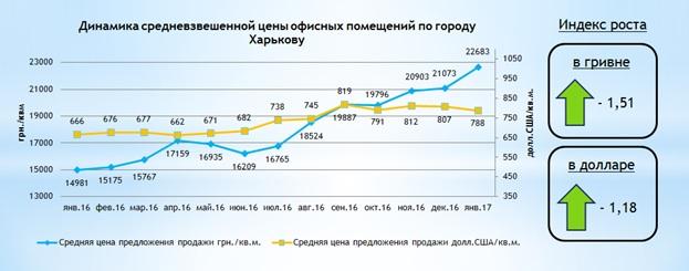 Обзор рынка офисной недвижимости Харькова январь 2017 года