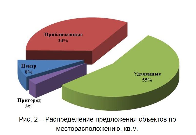 Распределение предложения объектов по месторасположению, кв.м. октябрь 2014 г