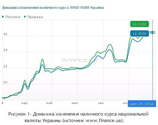 Рисунок 1- Динамика изменения наличного курса национальной валюты Украины январь-декабрь 2014