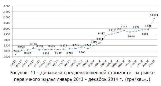 Рисунок  11 – Динамика средневзвешенной стоимости  на рынке первичного жилья январь 2013 – декабрь 2014 г. (грн-кв.м.)