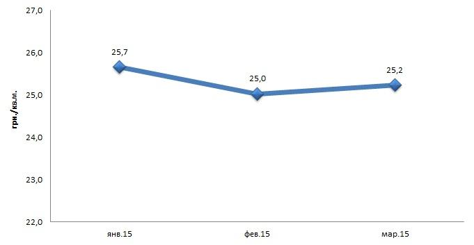 Средняя арендная ставка 1 квадратного метра в гривне складской  недвижимости города Харькова январе 2015 –  марте 2015 года