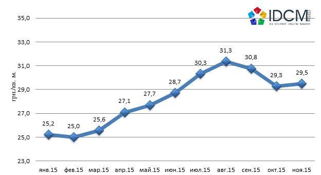 Средняя цена аренды производственной недвижимости города Харькова январь 2015 – ноябрь 2015 года