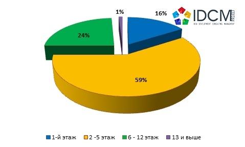Структура предложения вторичного жилья на сегменте продажи в зависимости от этажности по городу Харькову март 2016 года