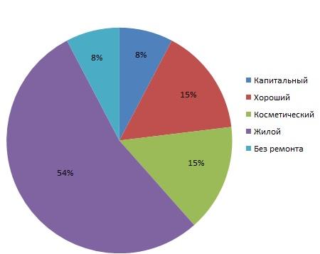 Структура предложения вторичного жилья на сегменте квартир гостиничного типа  в зависимости от технического состояния гостинок в городе Харькове январь - март 2015 года