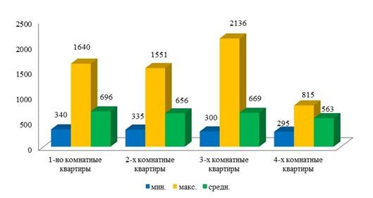 Цена предложения продажи в долл.США/кв.м.  вторичного жилья по городу Харькову в зависимости от количества комнат во 2 кв. 2015 года