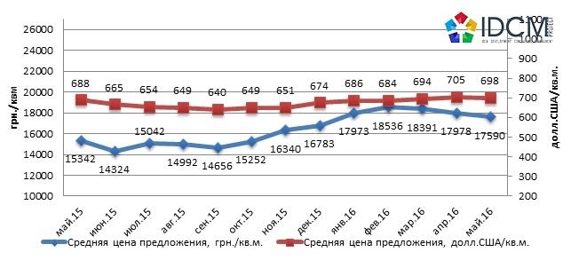 8573c51b096fd Рис. 1 — Динамика средней цены предложения квартир на вторичном рынке жилья  Харькова