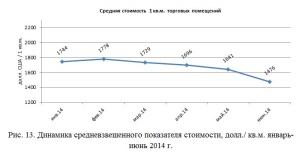 Динамика средневзвешенного показателя стоимости, долл.кв.м. январь-июнь 2014