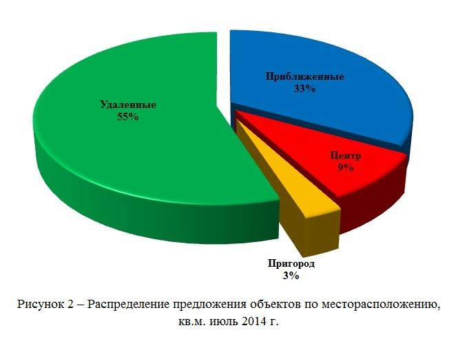 Распределение предложения объектов по месторасположению июль 2014 г, кв.м
