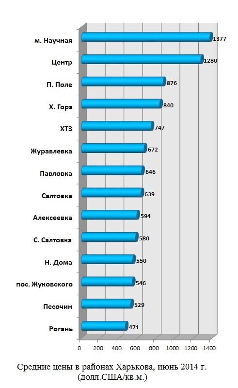 Средние цены в районах Харькова, июнь 2014 г. долл.США-квм