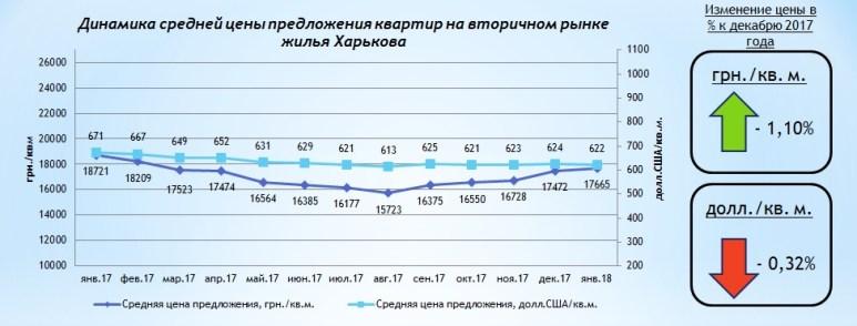 Сколько стояла квартира в январе 2018 года по Харькову