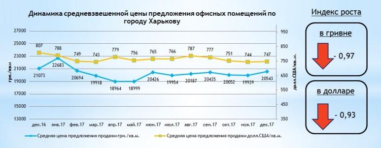 За сколько можно купить офис в Харькове (аналитика)