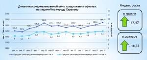 Стоимость аренды офисов по городу Харькову в декабре 2017 года