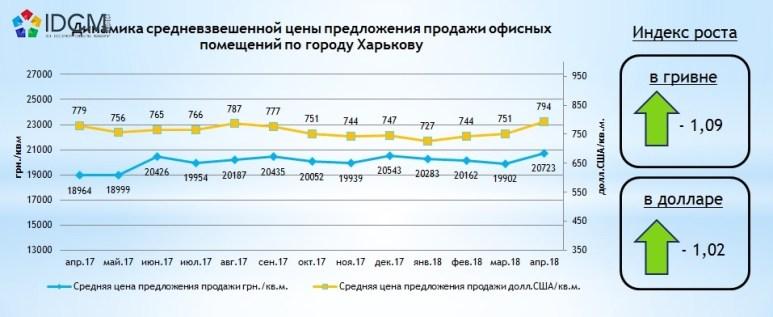 Стоимость офисной недвижимости по Харькову в апреле 2018 года
