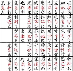漢字からひらがなへの移行