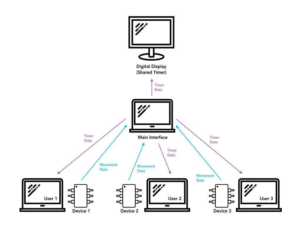 Blog 4 Product System Design Idea Studio