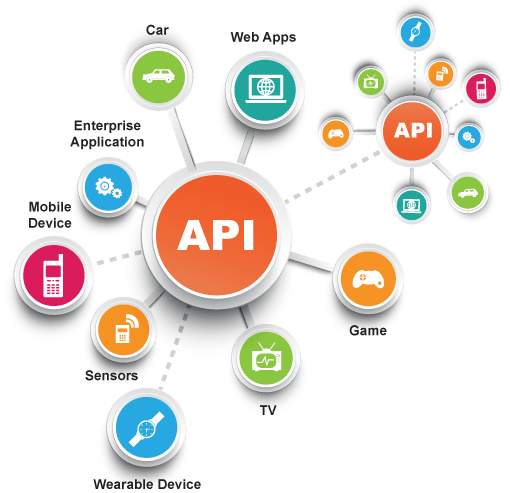 API is an application programming interface for building application software.