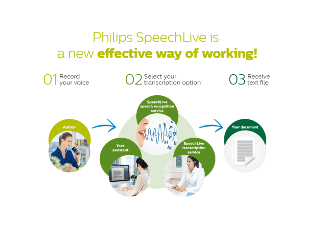 Blogging With Digital Dictation Philips Speech Live