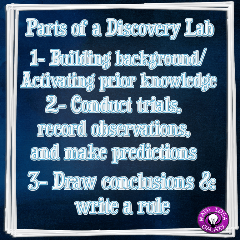 Getting students to discover more math with discovery labs. Basic components each inquiry activity contains.