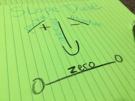 Slope dude- a clever way to help students remember different types of slope. Read more about this and 10 other activities to help students understand & practice slope.