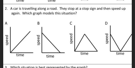 Grab this FREE analyzing function graphs quick check / quiz. Plus, check out all 7 activity ideas for practicing analyzing function graphs.